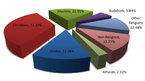 Is Jesus Christ Is The Same Yesterday Today And Forever - Latest world population by religion